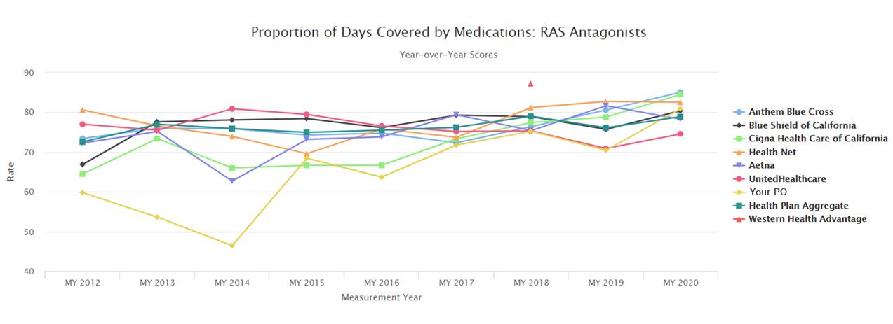 AMP Analytics Portal_Line Graph