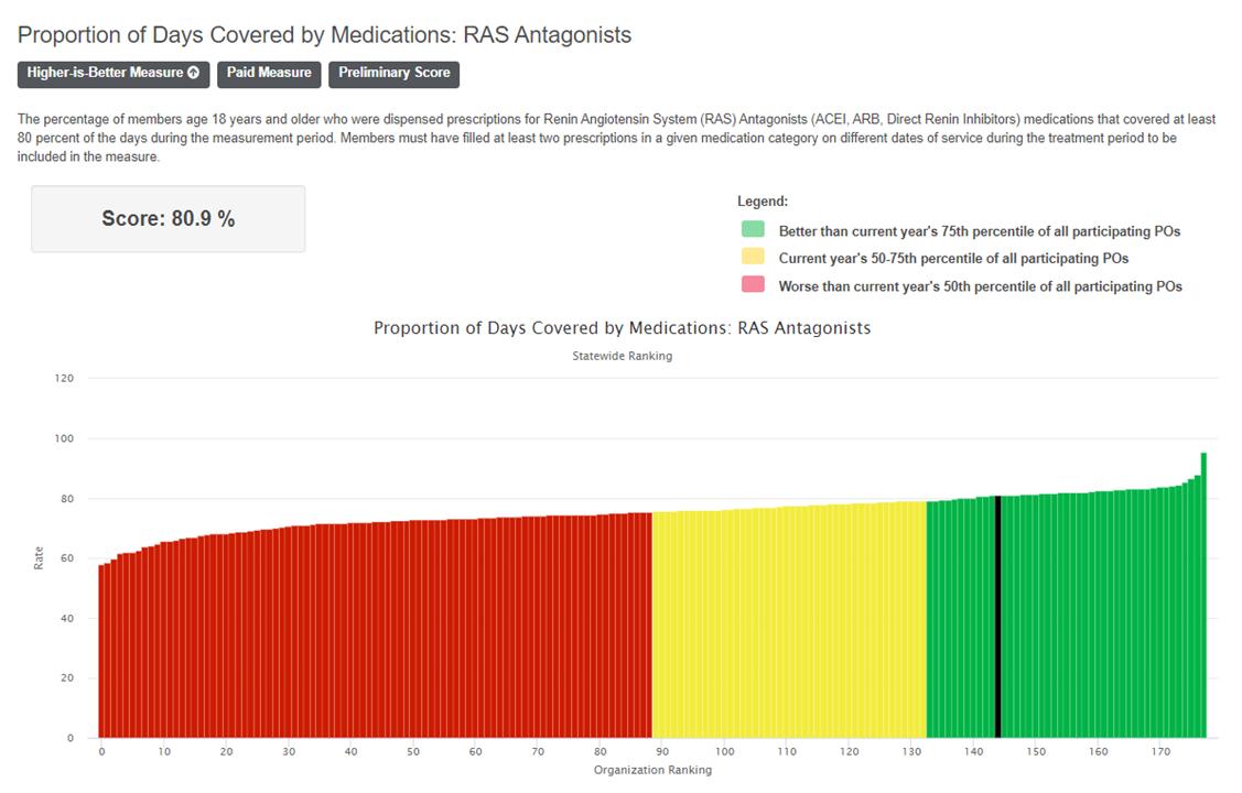 AMP Analytics Portal_Ranking
